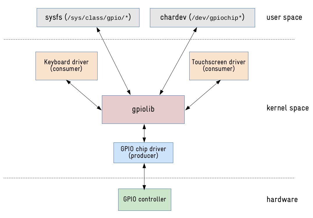 Linux kernel GPIO user space interface