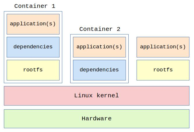 Linux containers