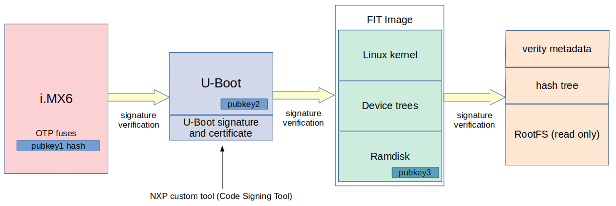 Secure boot on NXP iMX6