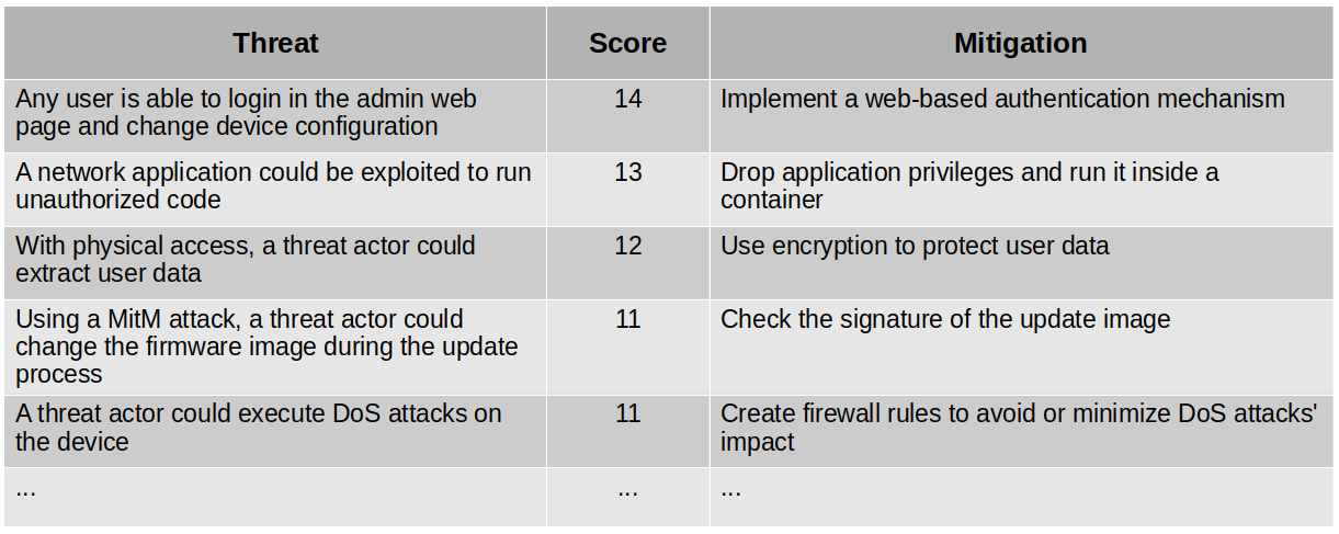 Threat modeling example
