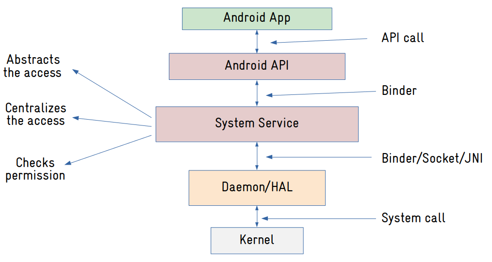 Android System Services